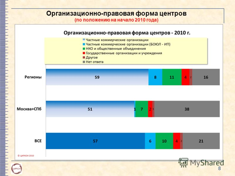 Организационно-правовая форма центров (по положению на начало 2010 года) 8