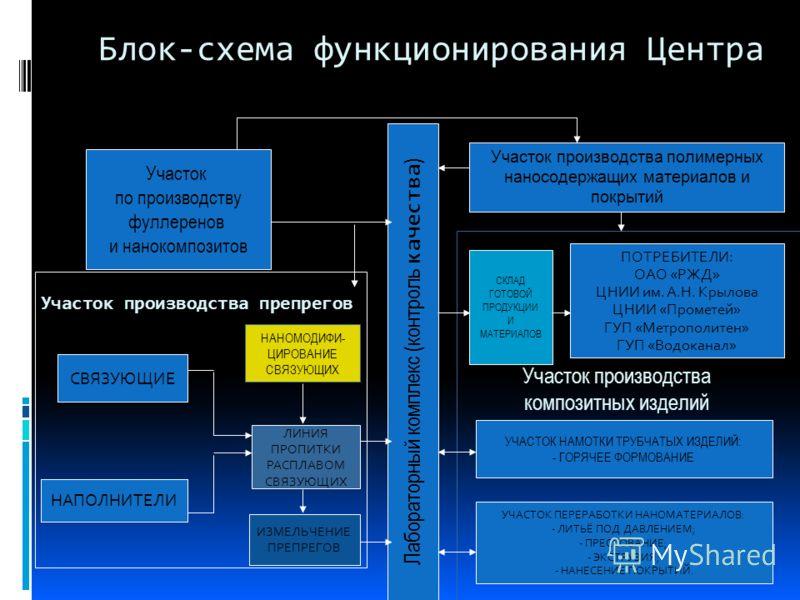 Участок по производству фуллеренов и нанокомпозитов Участок производства препрегов СВЯЗУЮЩИЕ НАПОЛНИТЕЛИ ЛИНИЯ ПРОПИТКИ РАСПЛАВОМ СВЯЗУЮЩИХ НАНОМОДИФИ- ЦИРОВАНИЕ СВЯЗУЮЩИХ Лабораторный комплекс (контроль качества ) ИЗМЕЛЬЧЕНИЕ ПРЕПРЕГОВ Участок произ