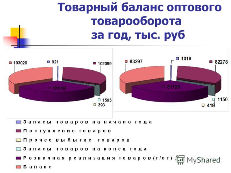 Товарный баланс оптового товарооборота за год, тыс. руб