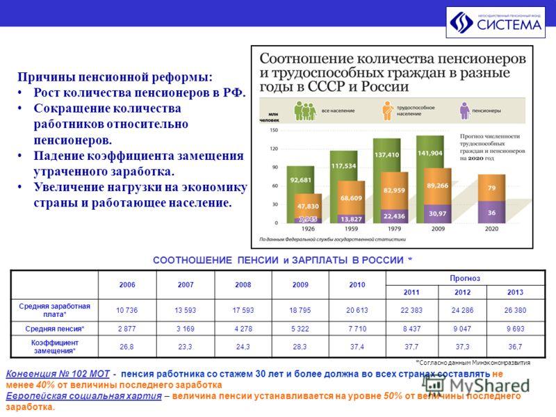 СООТНОШЕНИЕ ПЕНСИИ и ЗАРПЛАТЫ В РОССИИ * *Согласно данным Минэкономразвития Конвенция 102 МОТ - пенсия работника со стажем 30 лет и более должна во всех странах составлять не менее 40% от величины последнего заработка Европейская социальная хартия –
