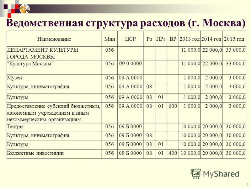 4 Ведомственная структура расходов (г. Москва) НаименованиеМинЦСРРзПРзВР2013 год2014 год2015 год ДЕПАРТАМЕНТ КУЛЬТУРЫ ГОРОДА МОСКВЫ 056 11 000,022 000,033 000,0