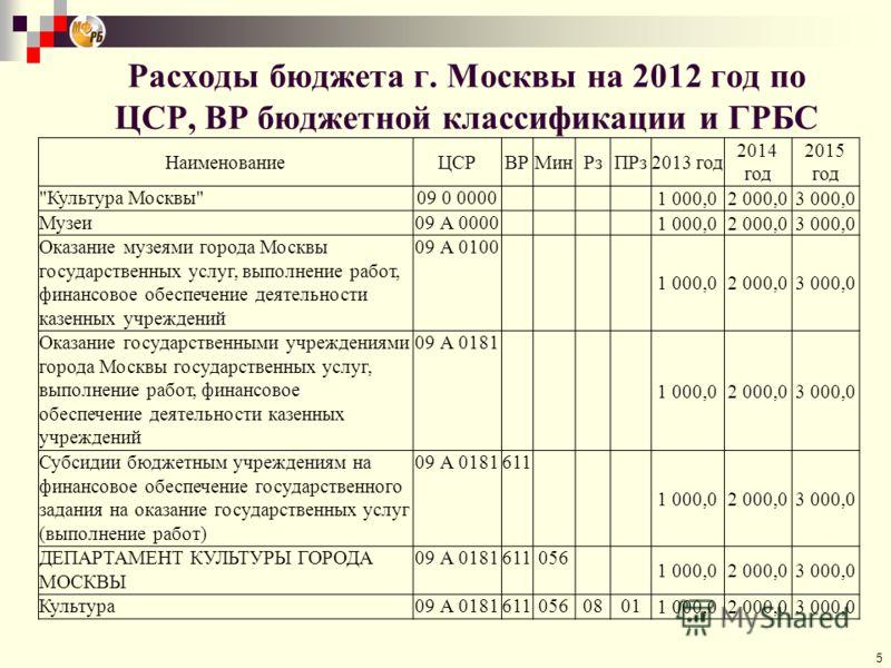 Расходы бюджета г. Москвы на 2012 год по ЦСР, ВР бюджетной классификации и ГРБС 5 НаименованиеЦСРВРМинРзПРз2013 год 2014 год 2015 год
