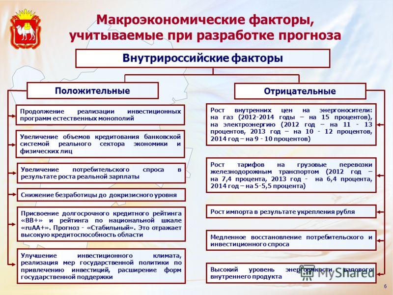Макроэкономические факторы, учитываемые при разработке прогноза 6 Внутрироссийские факторы Продолжение реализации инвестиционных программ естественных монополий Увеличение объемов кредитования банковской системой реального сектора экономики и физичес