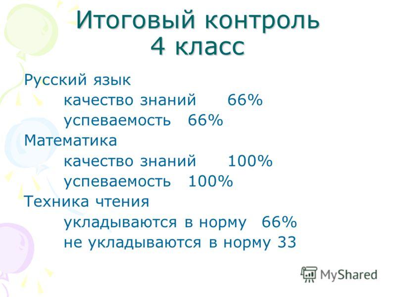 Итоговый контроль 4 класс Русский язык качество знаний 66% успеваемость 66% Математика качество знаний 100% успеваемость 100% Техника чтения укладываются в норму66% не укладываются в норму 33