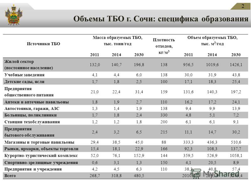 Объемы ТБО г. Сочи: специфика образования 2 Источники ТБО Масса образуемых ТБО, тыс. тонн/год Плотность отходов, кг/м 3 Объем образуемых ТБО, тыс. м 3 /год 201120142030201120142030 Жилой сектор (постоянное население) 132,0140,7196,8138956,51019,61426