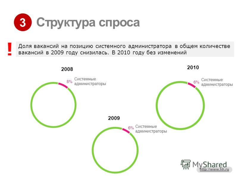3 http://www.hh.ru Структура спроса Доля вакансий на позицию системного администратора в общем количестве вакансий в 2009 году снизилась. В 2010 году без изменений