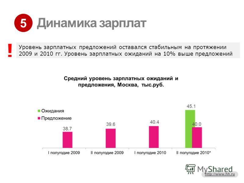5 http://www.hh.ru Динамика зарплат Уровень зарплатных предложений оставался стабильным на протяжении 2009 и 2010 гг. Уровень зарплатных ожиданий на 10% выше предложений