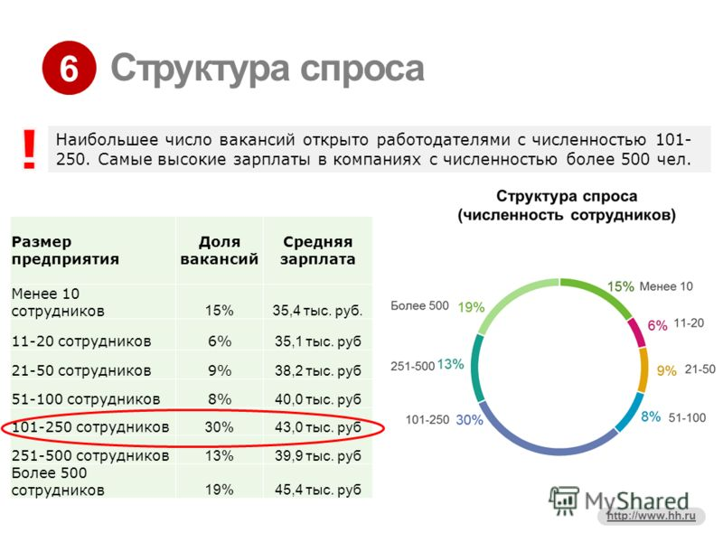 6 http://www.hh.ru Структура спроса Размер предприятия Доля вакансий Средняя зарплата Менее 10 сотрудников 15%35,4 тыс. руб. 11-20 сотрудников6% 35,1 тыс. руб 21-50 сотрудников9% 38,2 тыс. руб 51-100 сотрудников8% 40,0 тыс. руб 101-250 сотрудников 30