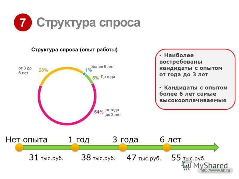 7 http://www.hh.ru Структура спроса Нет опыта 31 тыс.руб. 1 год3 года6 лет Наиболее востребованы кандидаты с опытом от года до 3 лет Кандидаты с опытом более 6 лет самые высокооплачиваемые 38 тыс.руб. 47 тыс.руб. 55 тыс.руб.