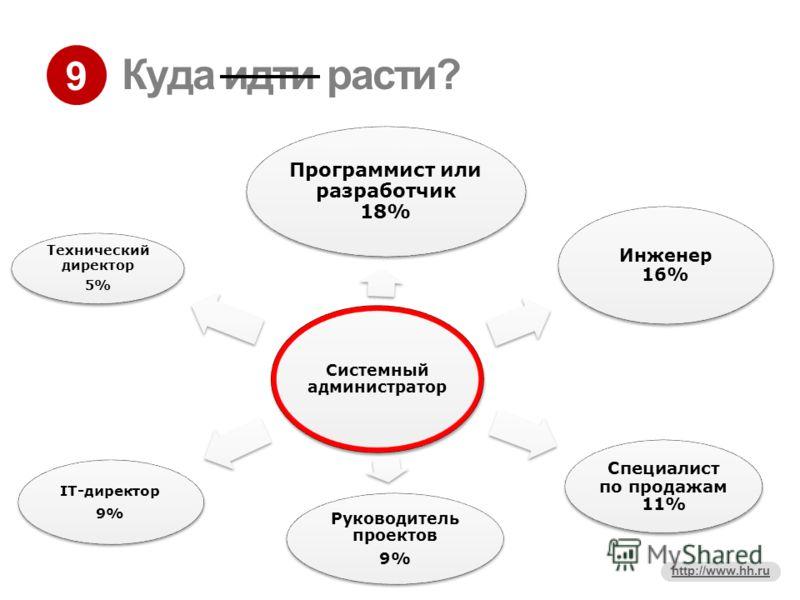 9 http://www.hh.ru Куда идти расти? Системный администратор Инженер 16% Программист или разработчик 18% Специалист по продажам 11% Руководитель проектов 9% IT-директор 9% Технический директор 5%