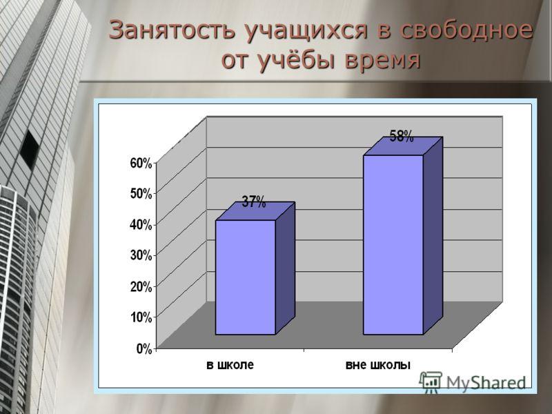 Занятость учащихся в свободное от учёбы время