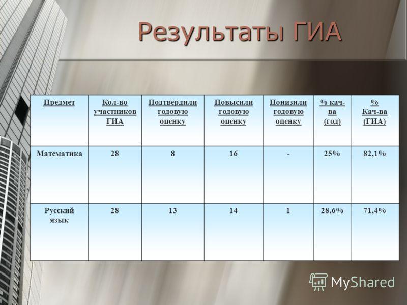 Результаты ГИА ПредметКол-во участников ГИА Подтвердили годовую оценку Повысили годовую оценку Понизили годовую оценку % кач- ва (год) % Кач-ва (ГИА) Математика28816-25%82,1% Русский язык 281314128,6%71,4%