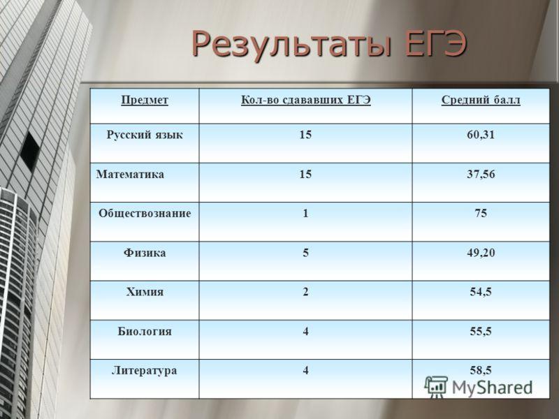 Результаты ЕГЭ ПредметКол-во сдававших ЕГЭСредний балл Русский язык1560,31 Математика1537,56 Обществознание175 Физика549,20 Химия254,5 Биология455,5 Литература458,5