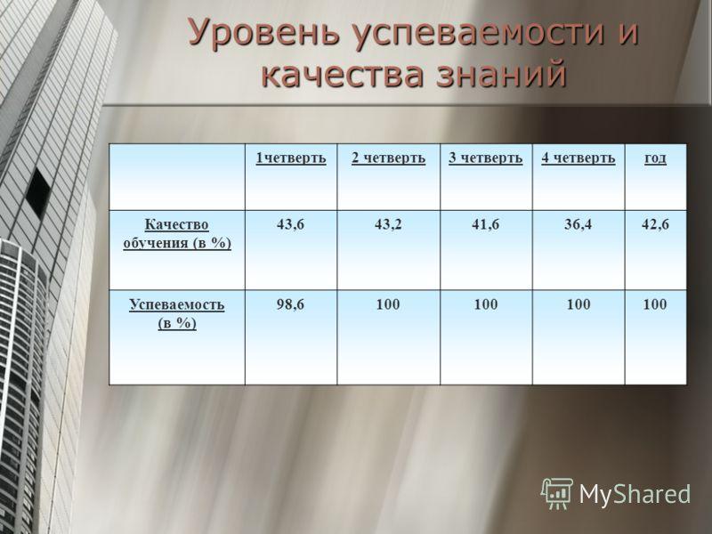 Уровень успеваемости и качества знаний 1четверть2 четверть3 четверть4 четвертьгод Качество обучения (в %) 43,643,241,636,442,6 Успеваемость (в %) 98,6100