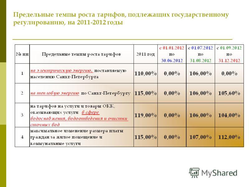 Итоги государственного регулирования тарифов (цен) на территории Санкт-Петербурга на 2012 год