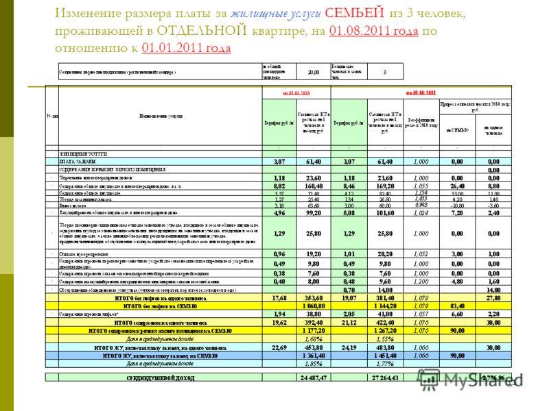 10 Изменение расходов бюджета Санкт-Петербурга на возмещение разницы в тарифах на тепловую энергию (с НДС) за период 2004 - 2012 гг. при среднем росте тарифа на тепловую энергию для населения в 2012 году 5,0%