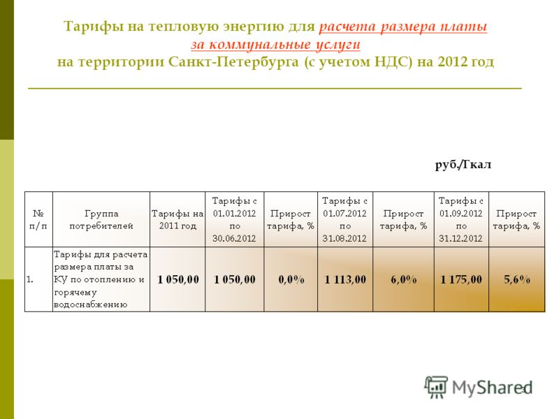 2 Тарифы на электроэнергию для населения Санкт-Петербурга(с учетом НДС)на 2012 год руб./кВтч