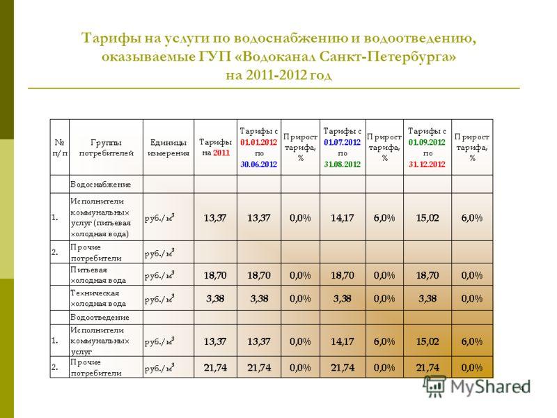 3 Тарифы на тепловую энергию для расчета размера платы за коммунальные услуги на территории Санкт-Петербурга (с учетом НДС) на 2012 год руб./Гкал