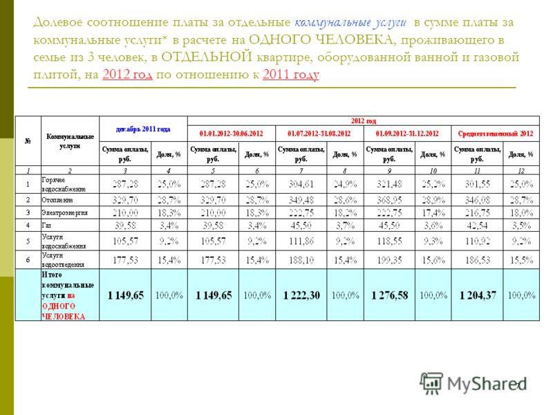 6 Изменение тарифов для расчета размера платы за коммунальные услуги СЕМЬЕЙ из 3 человек, проживающей в отдельной двухкомнатной КВАРТИРЕ С НАИБОЛЕЕ ХАРАКТЕРНОЙ СТЕПЕНЬЮ БЛАГОУСТРОЙСТВА на 2012 год по отношению к 2011 году Справочно: прирост платежа н