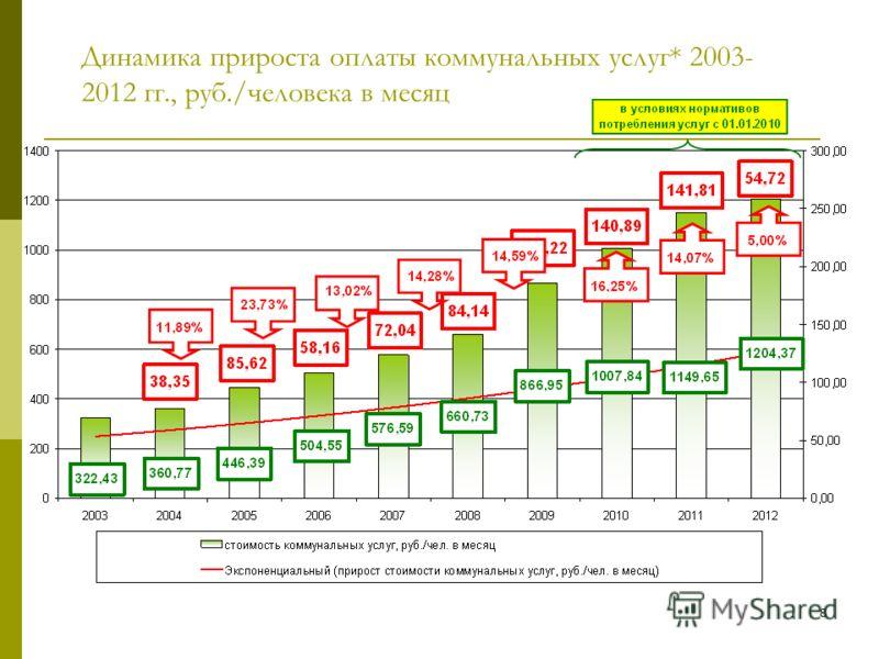 7 Долевое соотношение платы за отдельные коммунальные услуги в сумме платы за коммунальные услуги* в расчете на ОДНОГО ЧЕЛОВЕКА, проживающего в семье из 3 человек, в ОТДЕЛЬНОЙ квартире, оборудованной ванной и газовой плитой, на 2012 год по отношению