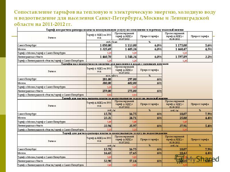 8 Динамика прироста оплаты коммунальных услуг* 2003- 2012 гг., руб./человека в месяц