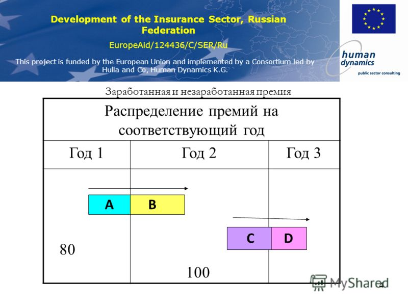 Development of the Insurance Sector, Russian Federation EuropeAid/124436/C/SER/Ru This project is funded by the European Union and implemented by a Consortium led by Hulla and Co, Human Dynamics K.G. 3 Заработанная и незаработанная премия Распределен
