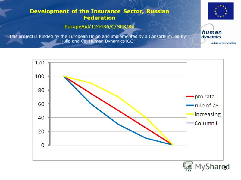 Development of the Insurance Sector, Russian Federation EuropeAid/124436/C/SER/Ru This project is funded by the European Union and implemented by a Consortium led by Hulla and Co, Human Dynamics K.G. 4 Заработанная и незаработанная премия Распределен