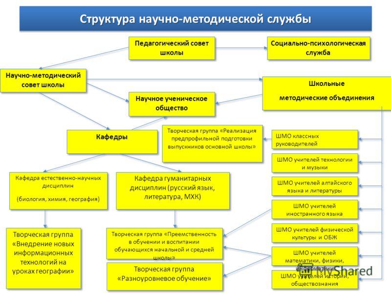 Структура научно-методической службы