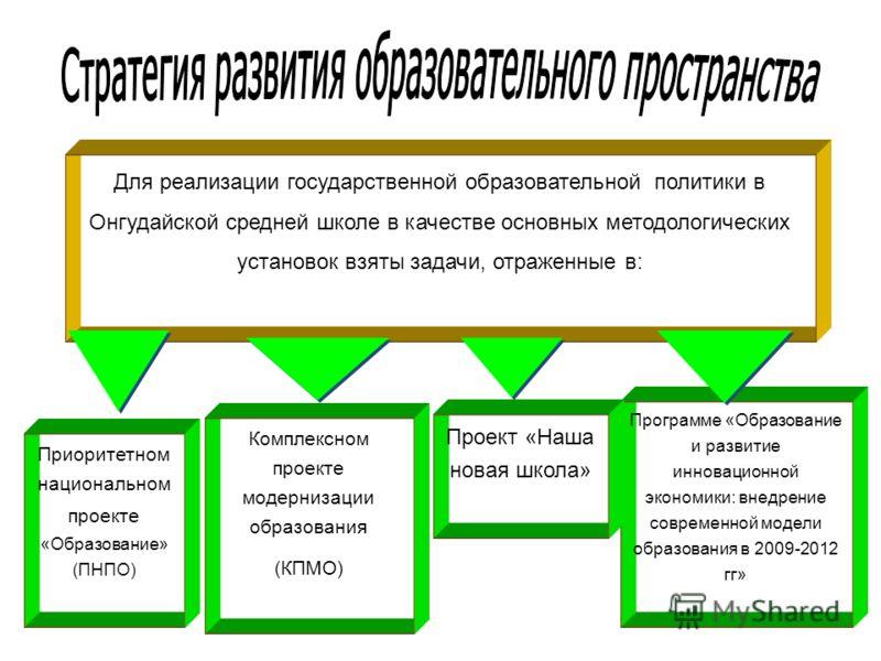 Для реализации государственной образовательной политики в Онгудайской средней школе в качестве основных методологических установок взяты задачи, отраженные в: Комплексном проекте модернизации образования (КПМО) Программе «Образование и развитие иннов