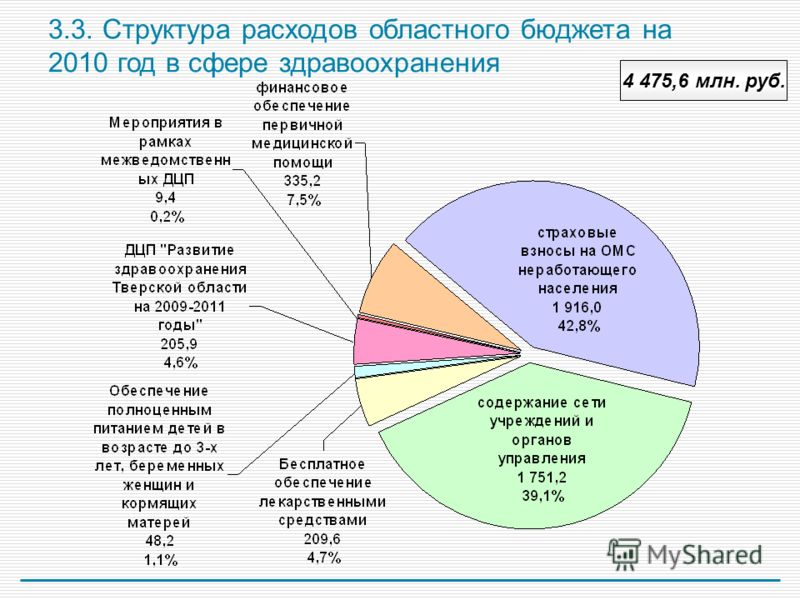 3.3. Структура расходов областного бюджета на 2010 год в сфере здравоохранения 4 475,6 млн. руб.