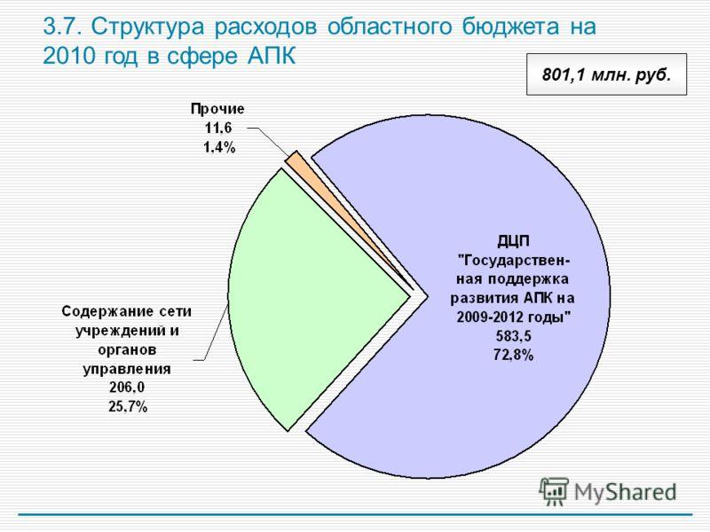 3.7. Структура расходов областного бюджета на 2010 год в сфере АПК 801,1 млн. руб.