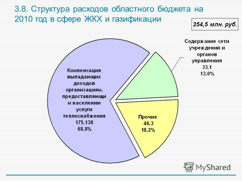 3.8. Структура расходов областного бюджета на 2010 год в сфере ЖКХ и газификации 254,5 млн. руб.