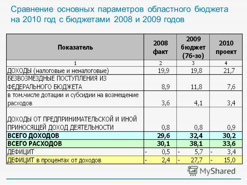 Сравнение основных параметров областного бюджета на 2010 год с бюджетами 2008 и 2009 годов