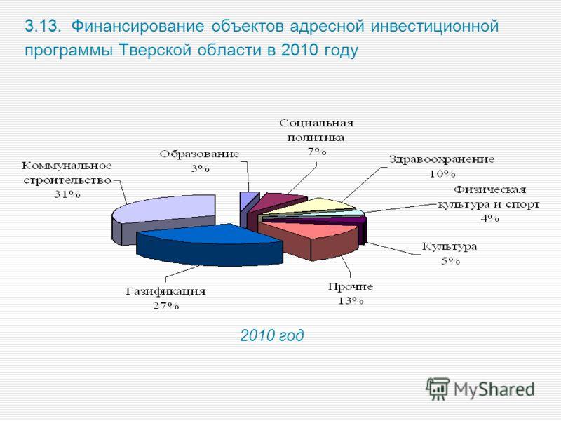 3.13. Финансирование объектов адресной инвестиционной программы Тверской области в 2010 году 2010 год