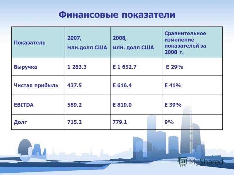 Финансовые показатели Показатель 2007, млн.долл США 2008, млн. долл США Сравнительное изменение показателей за 2008 г. Выручка1 283.3E 1 652.7 E 29% Чистая прибыль437.5E 616.4E 41% EBITDA589.2E 819.0E 39% Долг715.2779.19%