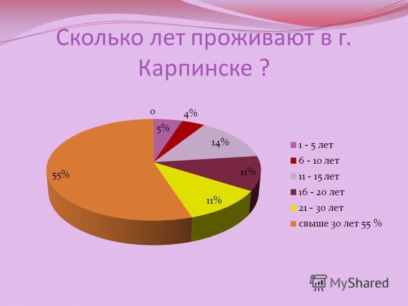 Сколько лет проживают в г. Карпинске ?