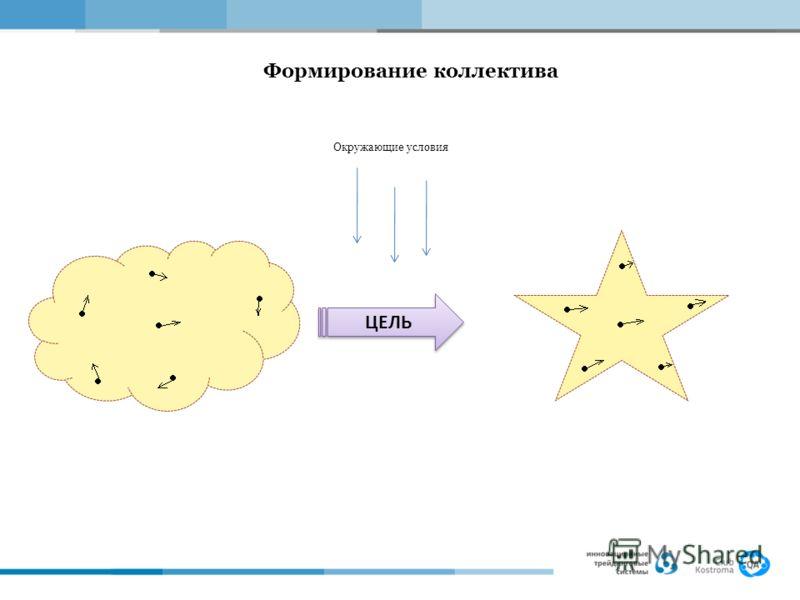 Формирование коллектива Окружающие условия ЦЕЛЬ