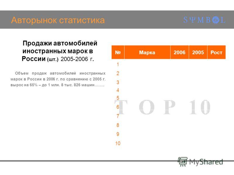 Авторынок статистика Продажи автомобилей иностранных марок в России (шт.) 2005-2006 г. Объем продаж автомобилей иностранных марок в России в 2006 г. по сравнению с 2005 г. вырос на 65% – до 1 млн. 8 тыс. 826 машин…….. Марка20062005Рост 1 2 3 4 5 6 7