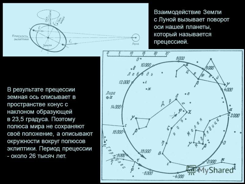 Взаимодействие Земли с Луной вызывает поворот оси нашей планеты, который называется прецессией. В результате прецессии земная ось описывает в пространстве конус с наклоном образующей в 23,5 градуса. Поэтому полюса мира не сохраняют своё положение, а