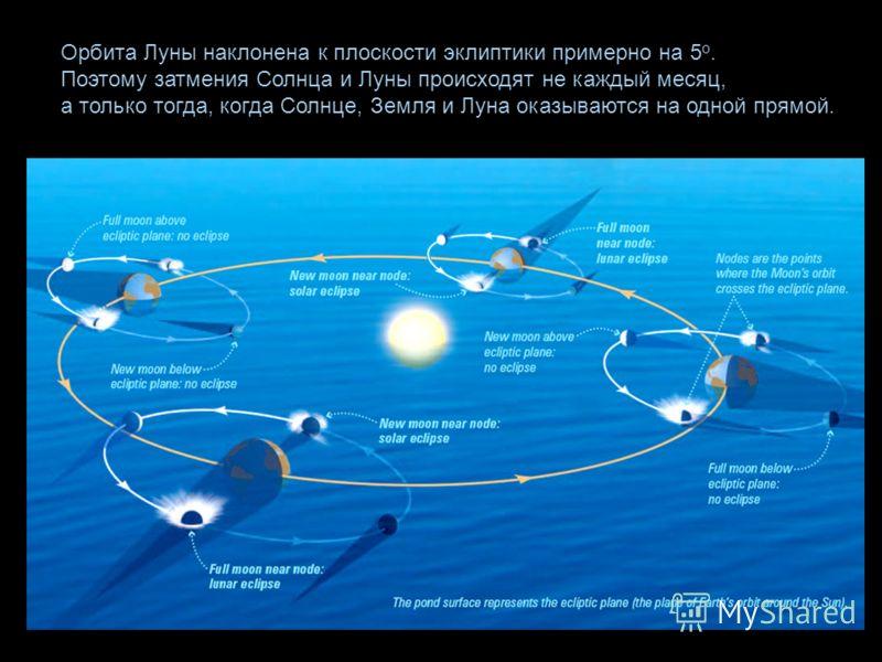 Орбита Луны наклонена к плоскости эклиптики примерно на 5 о. Поэтому затмения Солнца и Луны происходят не каждый месяц, а только тогда, когда Солнце, Земля и Луна оказываются на одной прямой.