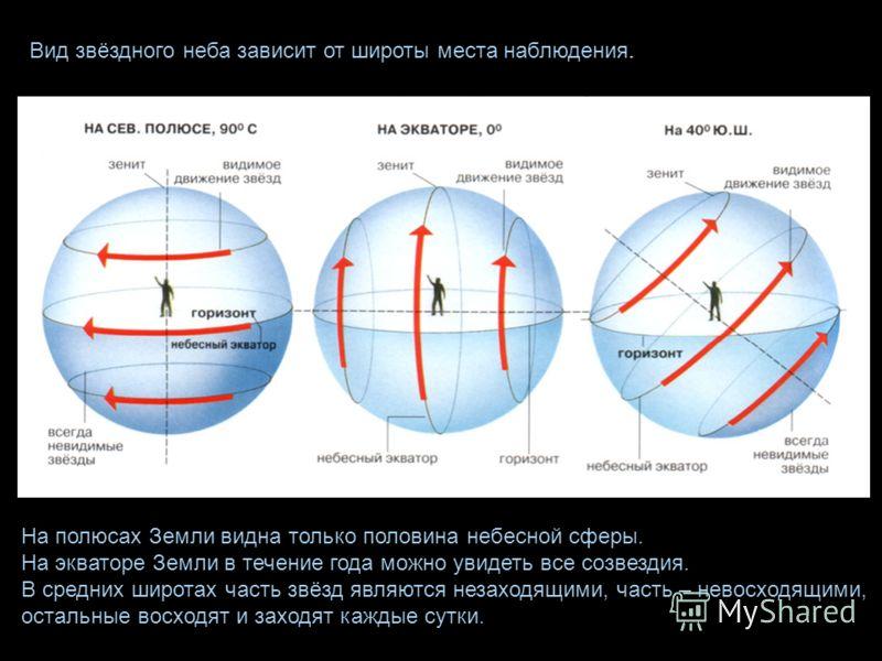 Вид звёздного неба зависит от широты места наблюдения. На полюсах Земли видна только половина небесной сферы. На экваторе Земли в течение года можно увидеть все созвездия. В средних широтах часть звёзд являются незаходящими, часть – невосходящими, ос