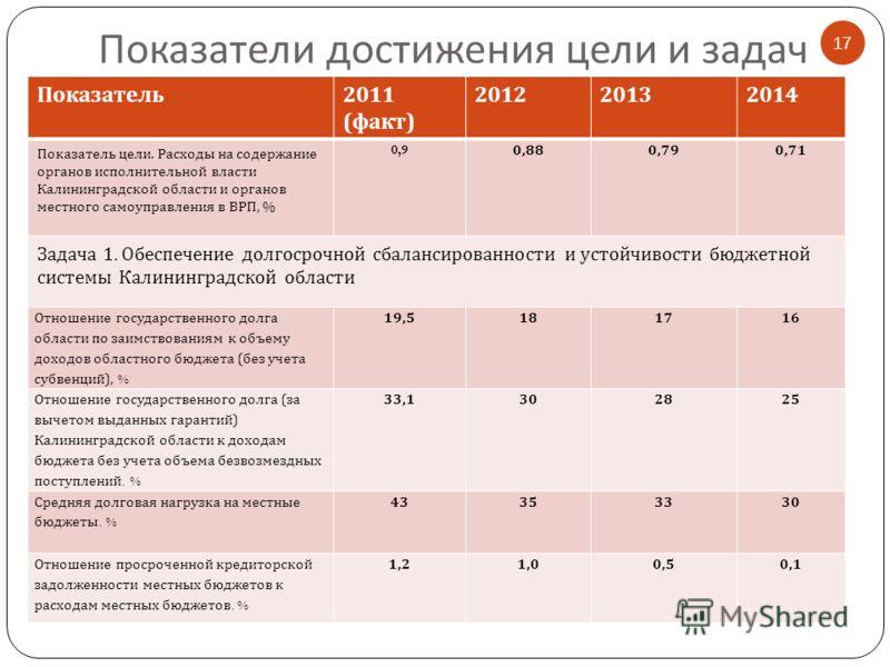 Показатели достижения цели и задач 17 Показатель 2011 ( факт ) 201220132014 Показатель цели. Расходы на содержание органов исполнительной власти Калининградской области и органов местного самоуправления в ВРП, % 0,9 0,880,790,71 Задача 1. Обеспечение