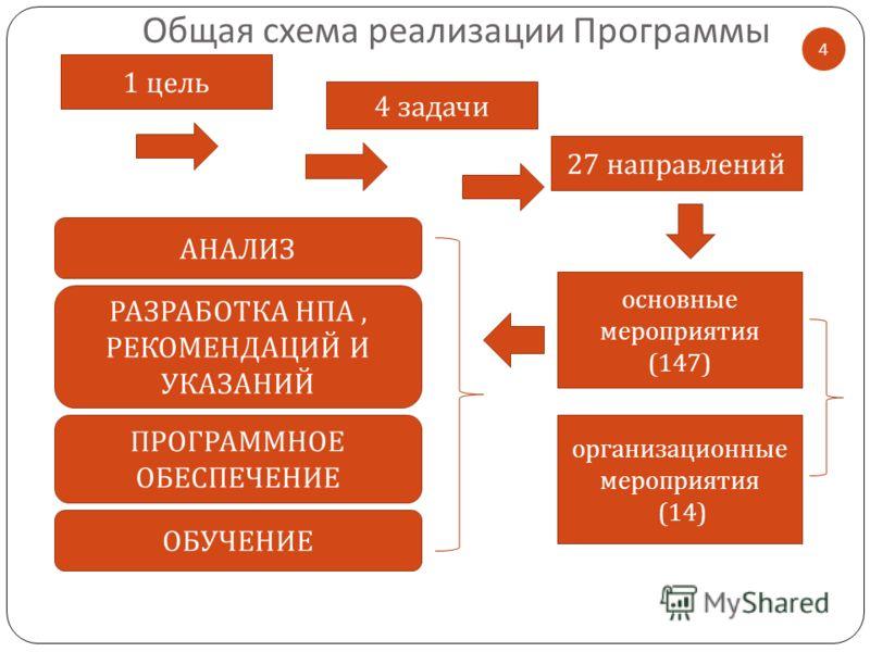 4 АНАЛИЗ РАЗРАБОТКА НПА, РЕКОМЕНДАЦИЙ И УКАЗАНИЙ ПРОГРАММНОЕ ОБЕСПЕЧЕНИЕ ОБУЧЕНИЕ Общая схема реализации Программы 1 цель 4 задачи 27 направлений основные мероприятия (147) организационные мероприятия (14)