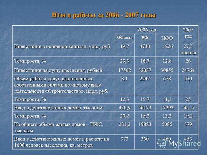 Итоги работы за 2006 - 2007 годы 2006 год 2007 год ОбластьРФЦФО Инвестиции в основной капитал, млрд. руб. 19,74730 1226 1226 27,5 оценка Темп роста, % 23,3 16,7 12.8 26262626 Инвестиции на душу населения, рублей 17502320873085524764 Объем работ и усл