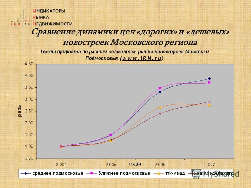 Сравнение динамики цен «дорогих» и «дешевых» новостроек Московского региона