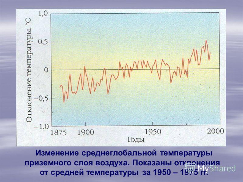 Изменение среднеглобальной температуры приземного слоя воздуха. Показаны отклонения от средней температуры за 1950 – 1975 гг.