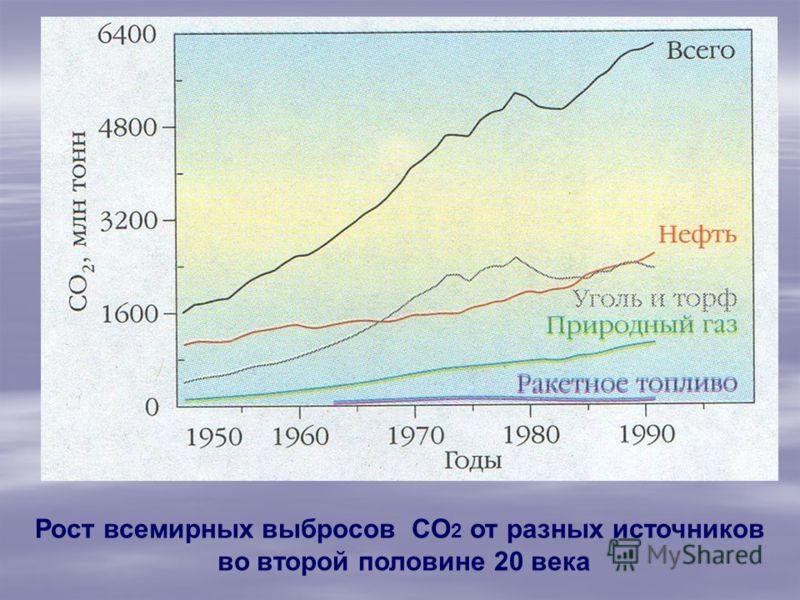 Рост всемирных выбросов CO 2 от разных источников во второй половине 20 века