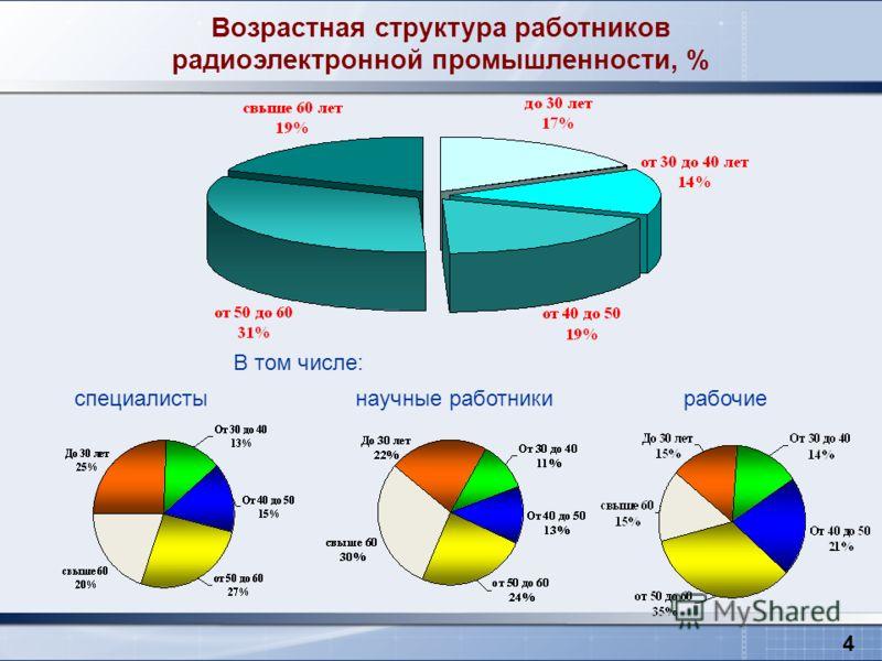 Возрастная структура работников радиоэлектронной промышленности, % В том числе: специалисты научные работники рабочие 4