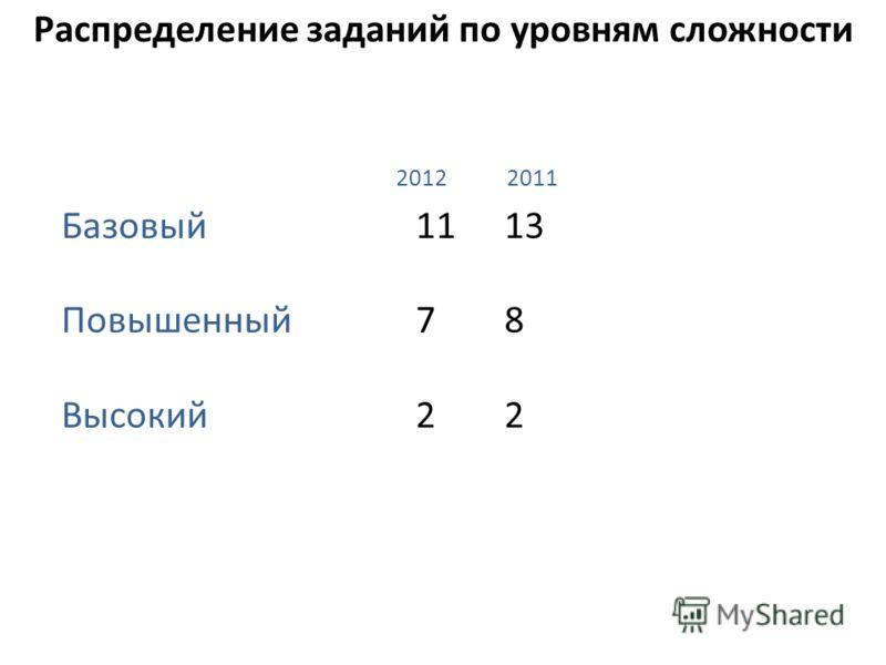Распределение заданий по уровням сложности Базовый 1113 Повышенный 78 Высокий 22 2012 2011