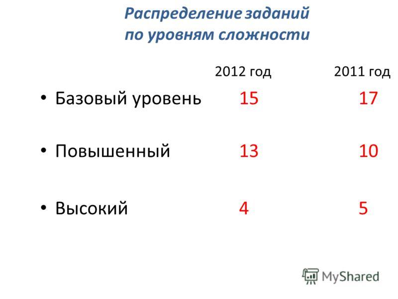 2011 год2012 год Базовый уровень1517 Повышенный 1310 Высокий45 Распределение заданий по уровням сложности